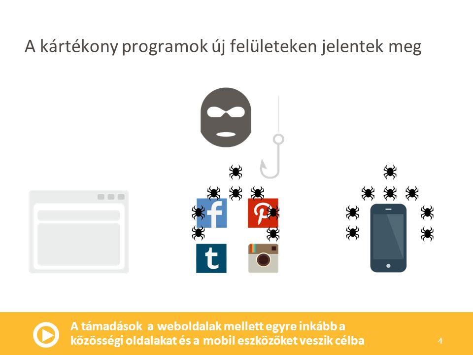 A kártékony programok új felületeken jelentek meg A támadások a weboldalak mellett egyre inkább a közösségi oldalakat és a mobil eszközöket veszik célba 4