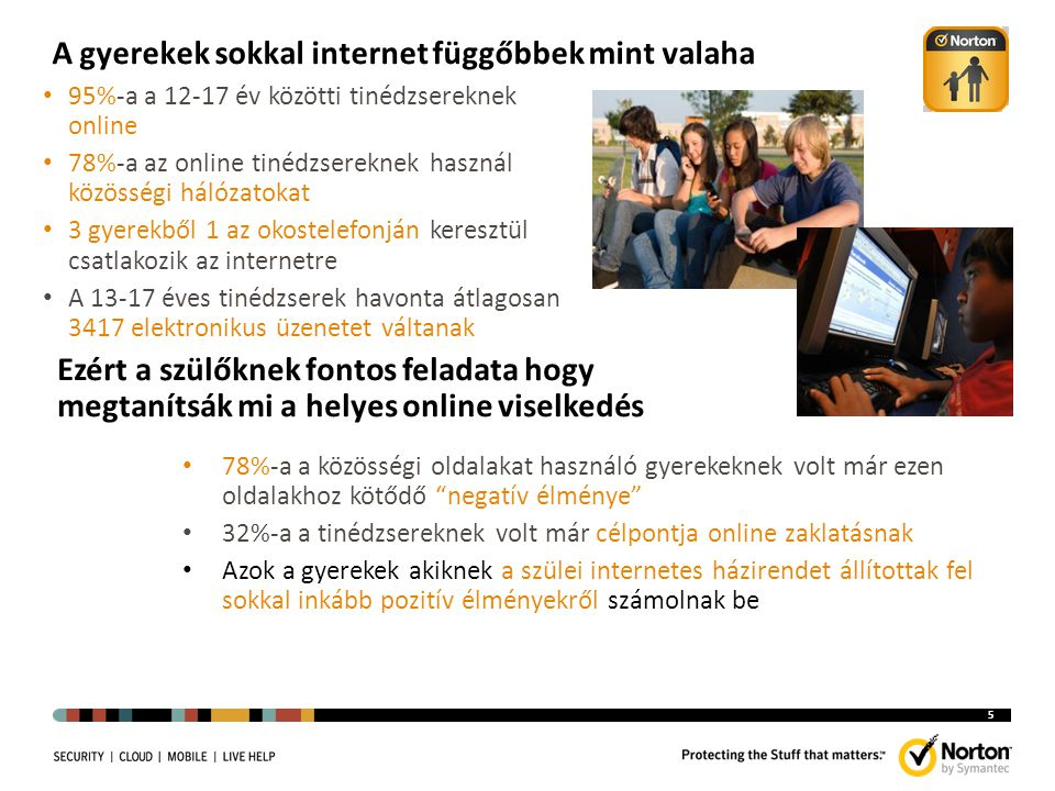 A gyerekek sokkal internet függőbbek mint valaha 5 95%-a a 12-17 év közötti tinédzsereknek online 78%-a az online tinédzsereknek használ közösségi hálózatokat 3 gyerekből 1 az okostelefonján keresztül csatlakozik az internetre A 13-17 éves tinédzserek havonta átlagosan 3417 elektronikus üzenetet váltanak 78%-a a közösségi oldalakat használó gyerekeknek volt már ezen oldalakhoz kötődő negatív élménye 32%-a a tinédzsereknek volt már célpontja online zaklatásnak Azok a gyerekek akiknek a szülei internetes házirendet állítottak fel sokkal inkább pozitív élményekről számolnak be Ezért a szülőknek fontos feladata hogy megtanítsák mi a helyes online viselkedés