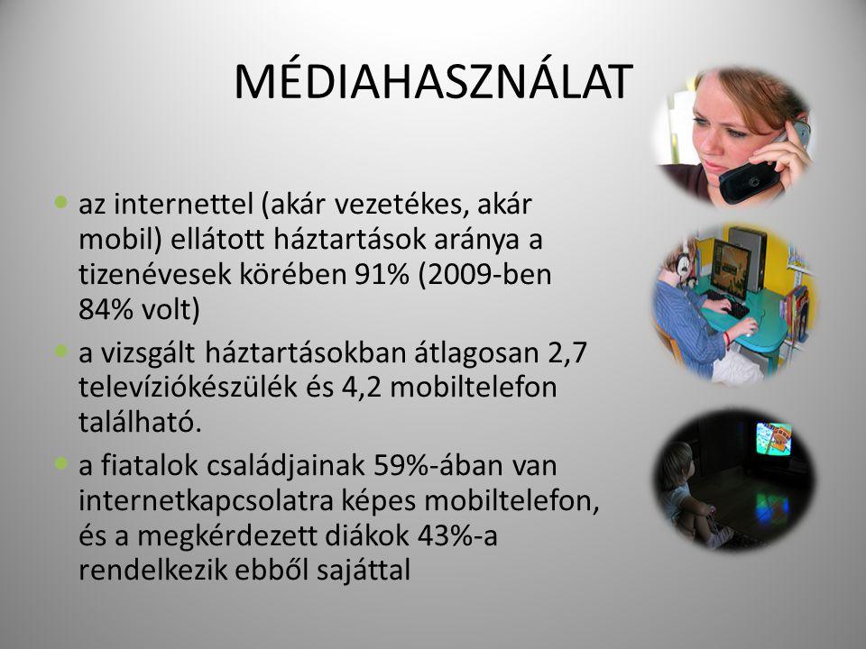 MÉDIAHASZNÁLAT az internettel (akár vezetékes, akár mobil) ellátott háztartások aránya a tizenévesek körében 91% (2009-ben 84% volt) a vizsgált háztartásokban átlagosan 2,7 televíziókészülék és 4,2 mobiltelefon található.