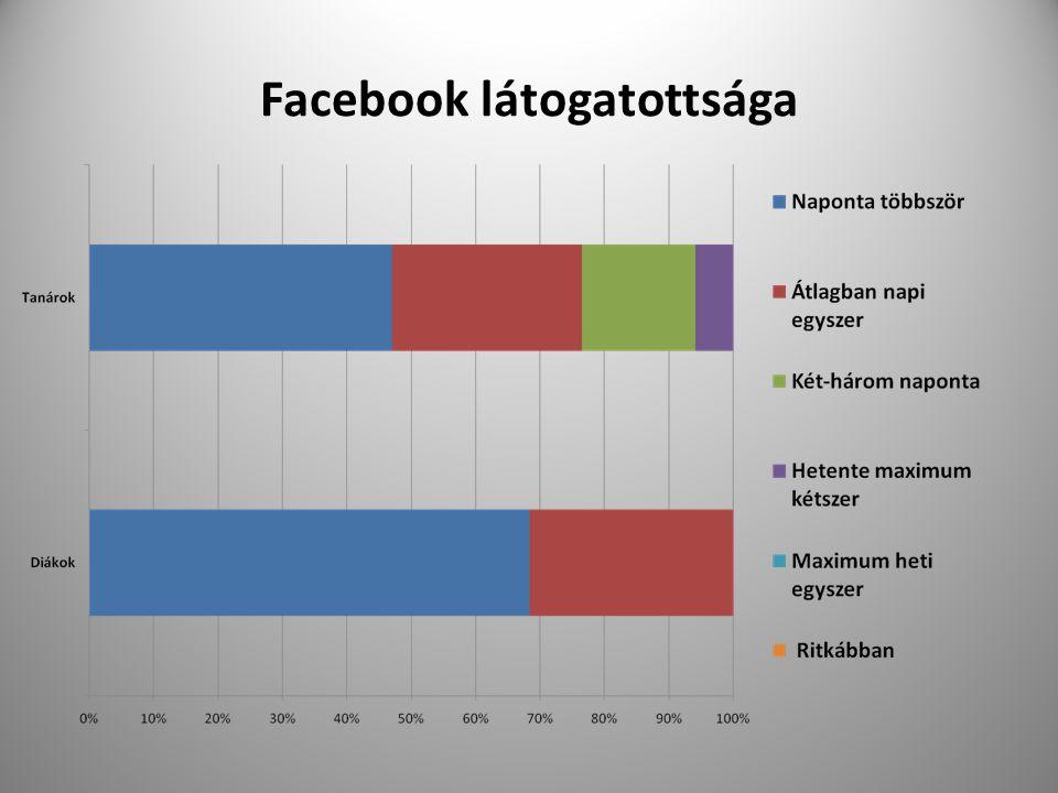 Facebook látogatottsága