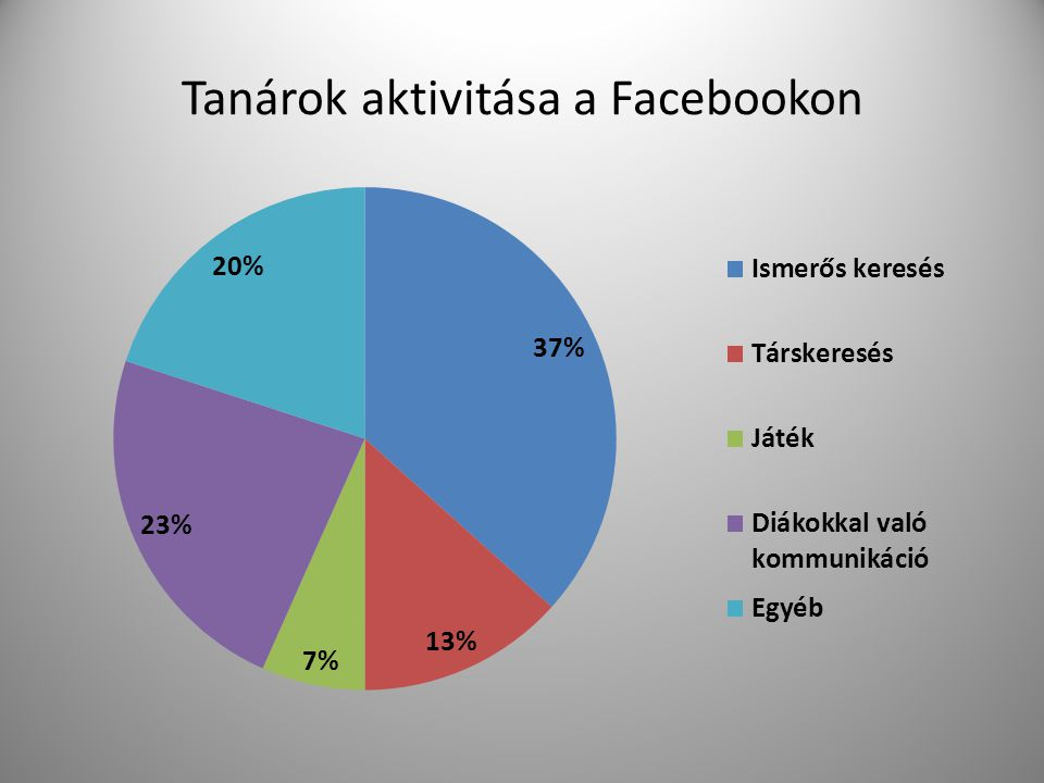 Tanárok aktivitása a Facebookon