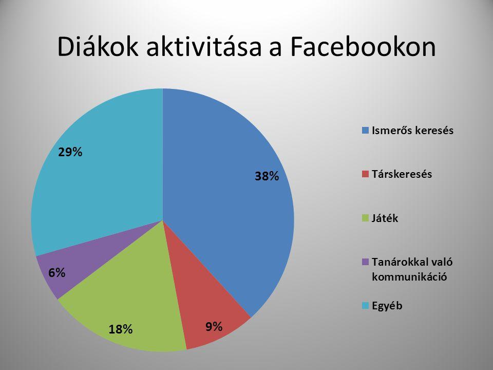 Diákok aktivitása a Facebookon