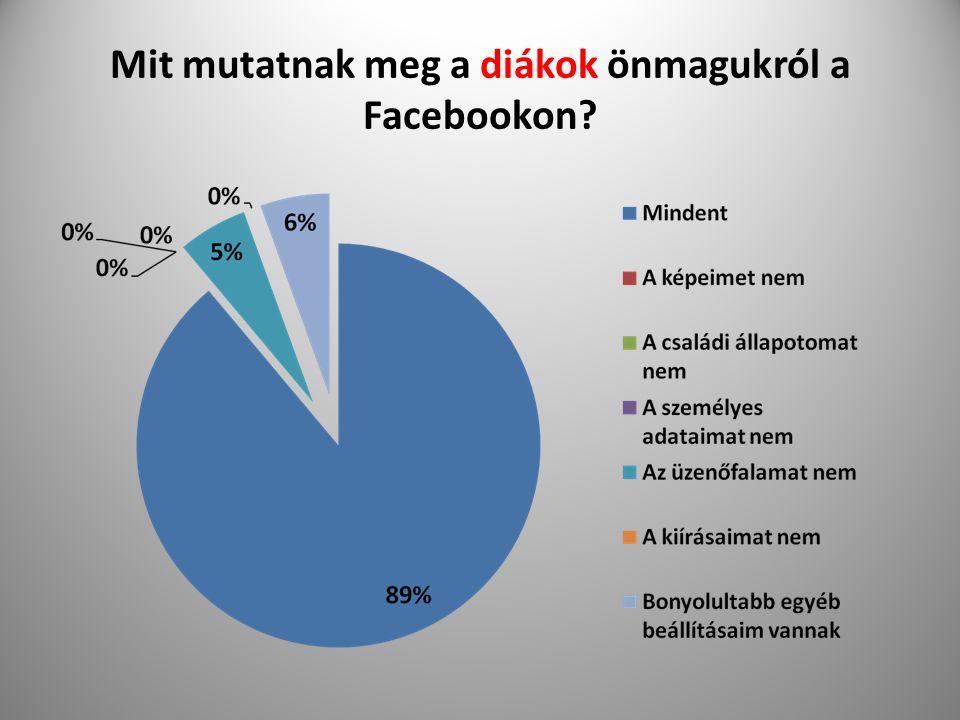 Mit mutatnak meg a diákok önmagukról a Facebookon
