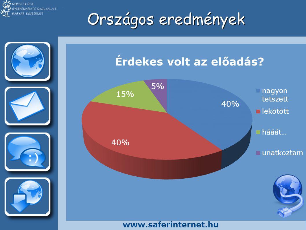 www.saferinternet.hu Országos eredmények