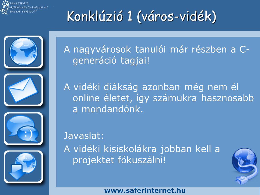 www.saferinternet.hu Konklúzió 1 (város-vidék) A nagyvárosok tanulói már részben a C- generáció tagjai! A vidéki diákság azonban még nem él online éle