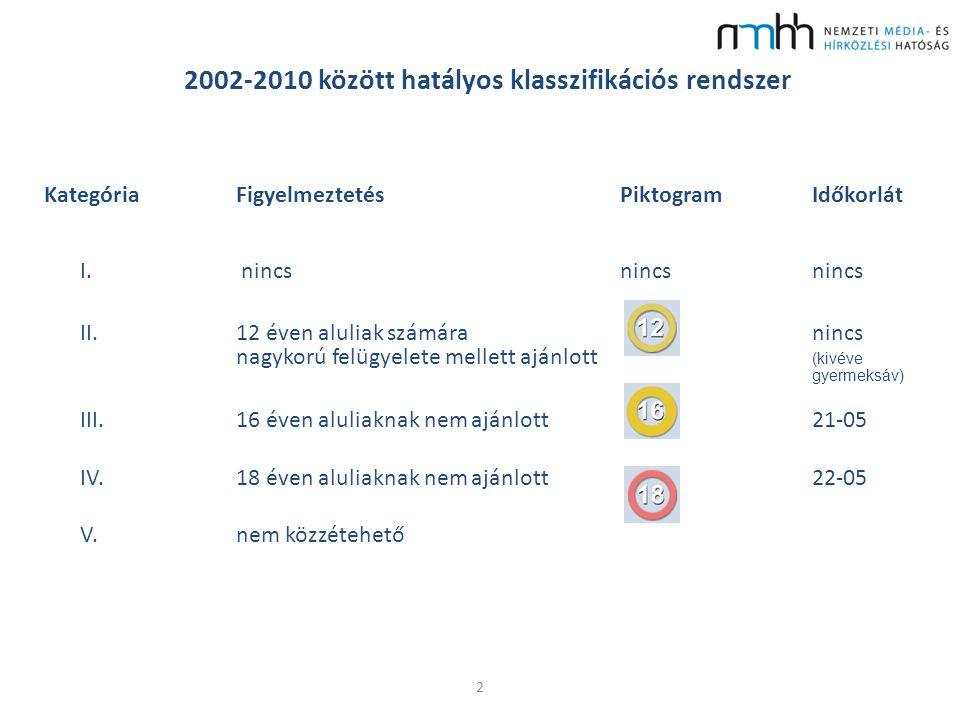 2002-2010 között hatályos klasszifikációs rendszer Kategória FigyelmeztetésPiktogramIdőkorlát I.