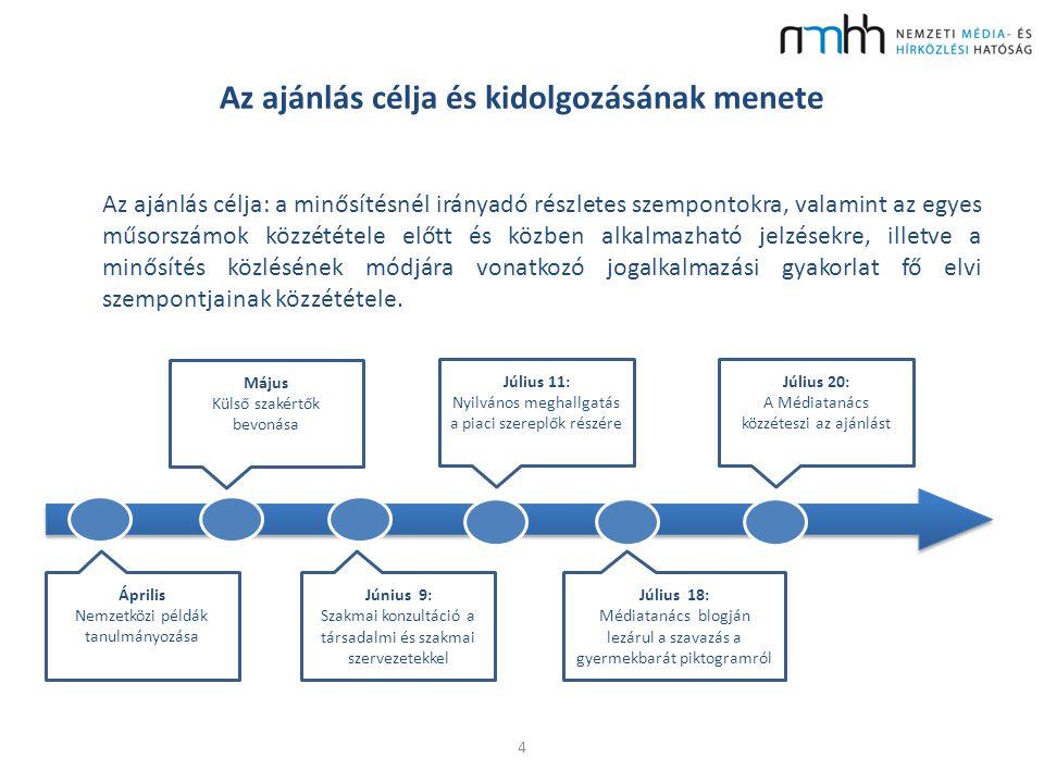 Az ajánlás célja és kidolgozásának menete Az ajánlás célja: a minősítésnél irányadó részletes szempontokra, valamint az egyes műsorszámok közzététele előtt és közben alkalmazható jelzésekre, illetve a minősítés közlésének módjára vonatkozó jogalkalmazási gyakorlat fő elvi szempontjainak közzététele.