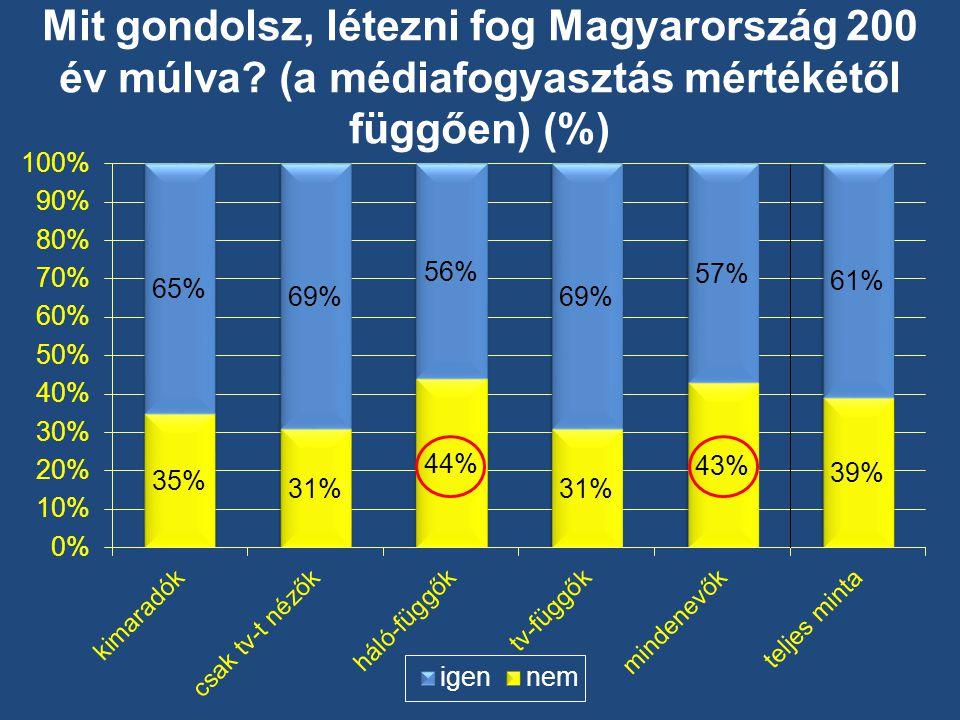 Mit gondolsz, létezni fog Magyarország 200 év múlva (a médiafogyasztás mértékétől függően) (%)