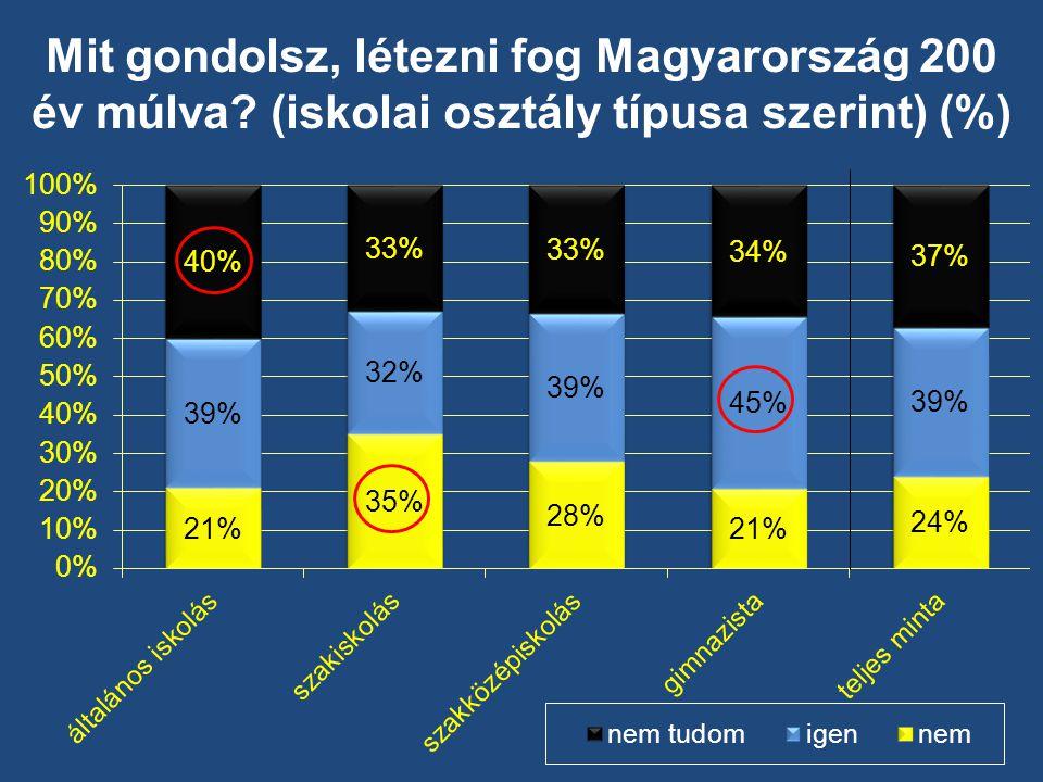 Mit gondolsz, létezni fog Magyarország 200 év múlva (iskolai osztály típusa szerint) (%)