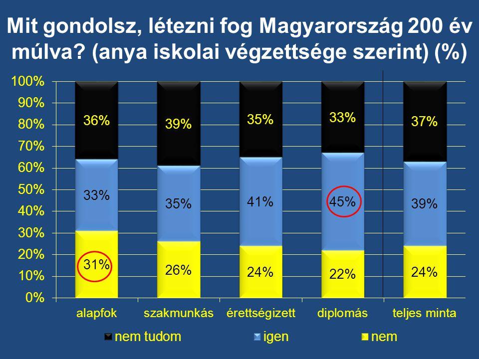 Mit gondolsz, létezni fog Magyarország 200 év múlva (anya iskolai végzettsége szerint) (%)