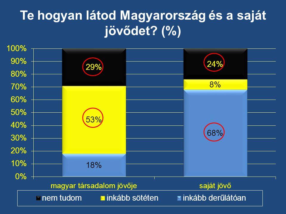Te hogyan látod Magyarország és a saját jövődet (%)