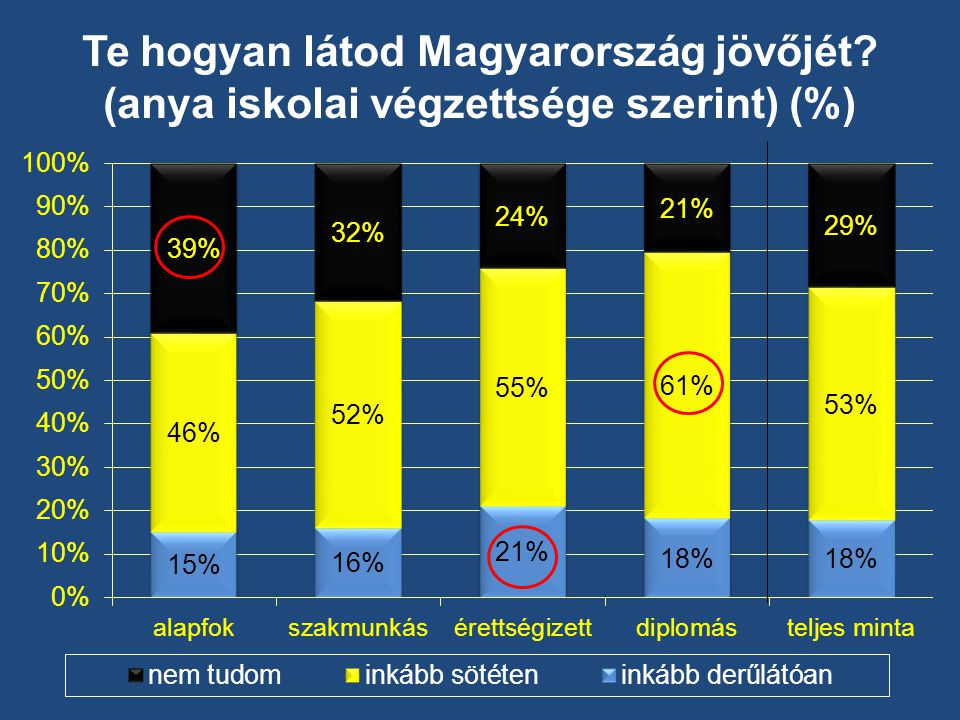 Te hogyan látod Magyarország jövőjét (anya iskolai végzettsége szerint) (%)