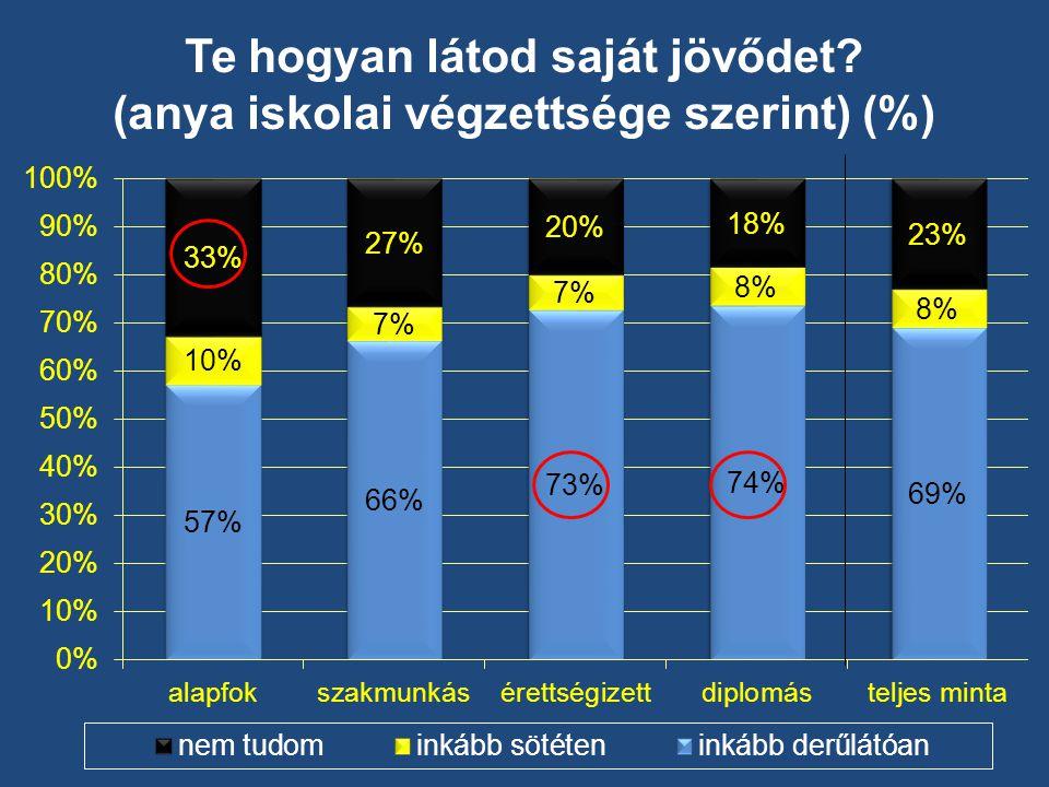 Te hogyan látod saját jövődet (anya iskolai végzettsége szerint) (%)