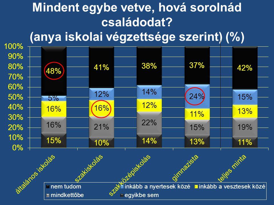 Mindent egybe vetve, hová sorolnád családodat (anya iskolai végzettsége szerint) (%)