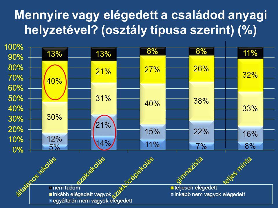 Mennyire vagy elégedett a családod anyagi helyzetével (osztály típusa szerint) (%)
