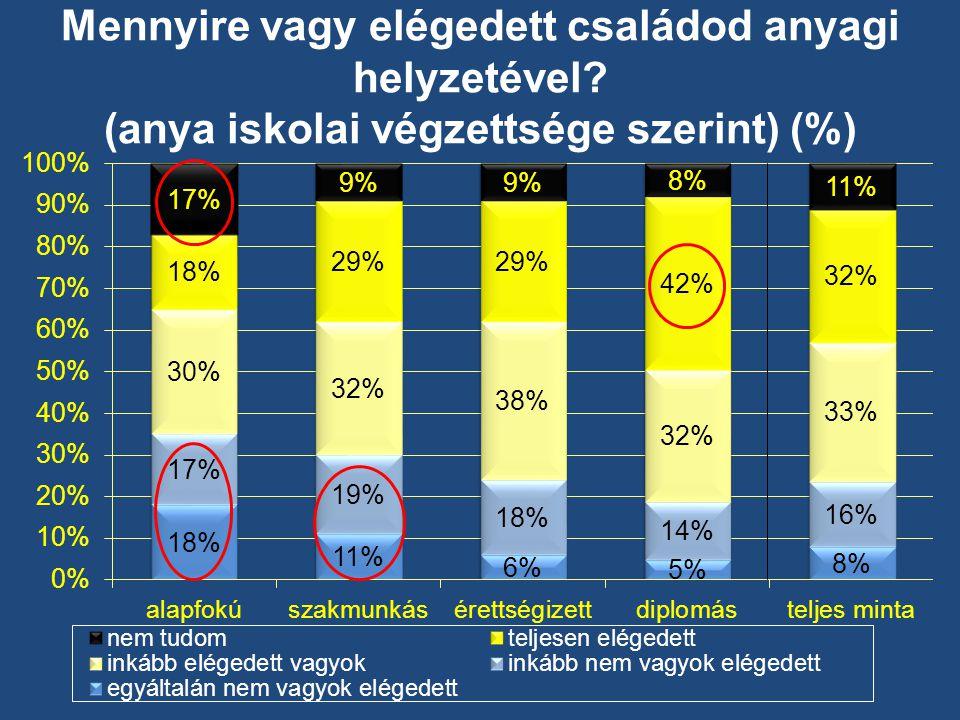 Mennyire vagy elégedett családod anyagi helyzetével (anya iskolai végzettsége szerint) (%)