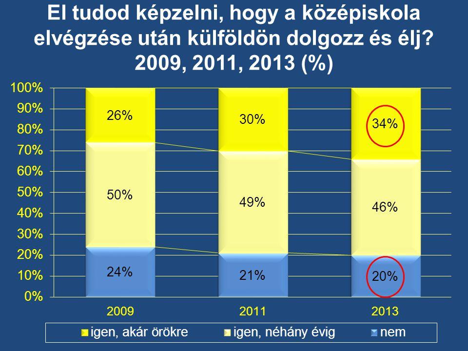 El tudod képzelni, hogy a középiskola elvégzése után külföldön dolgozz és élj 2009, 2011, 2013 (%)
