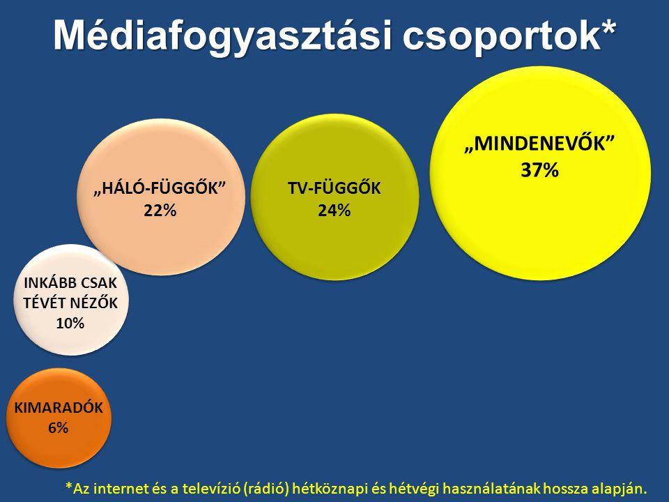 """Médiafogyasztási csoportok* KIMARADÓK 6% TV-FÜGGŐK 24% """"MINDENEVŐK 37% INKÁBB CSAK TÉVÉT NÉZŐK 10% """"HÁLÓ-FÜGGŐK 22% *Az internet és a televízió (rádió) hétköznapi és hétvégi használatának hossza alapján."""