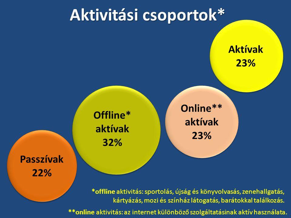 Aktivitási csoportok* Passzívak 22% Offline* aktívak 32% Online** aktívak 23% Aktívak 23% *offline aktivitás: sportolás, újság és könyvolvasás, zenehallgatás, kártyázás, mozi és színház látogatás, barátokkal találkozás.