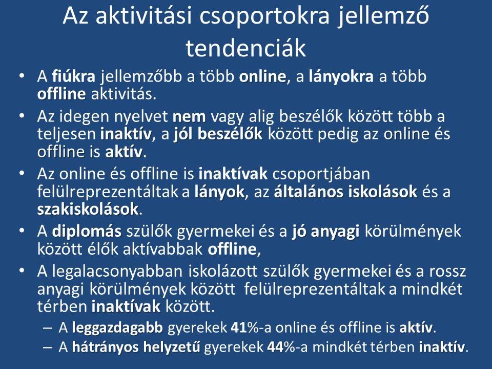 Az aktivitási csoportokra jellemző tendenciák online offline A fiúkra jellemzőbb a több online, a lányokra a több offline aktivitás.