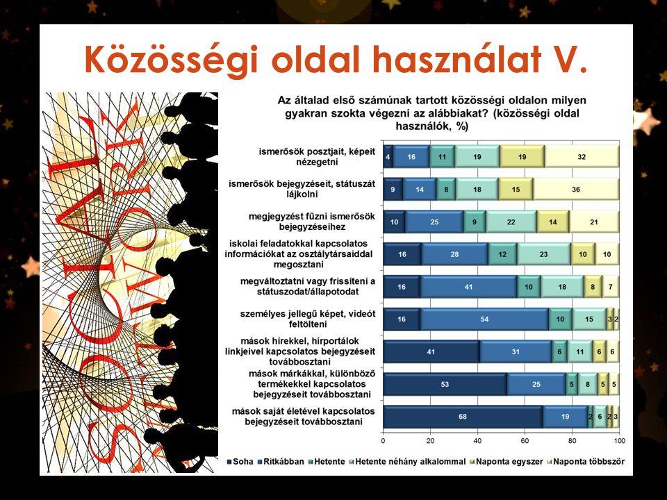 Közösségi oldal használat VI.