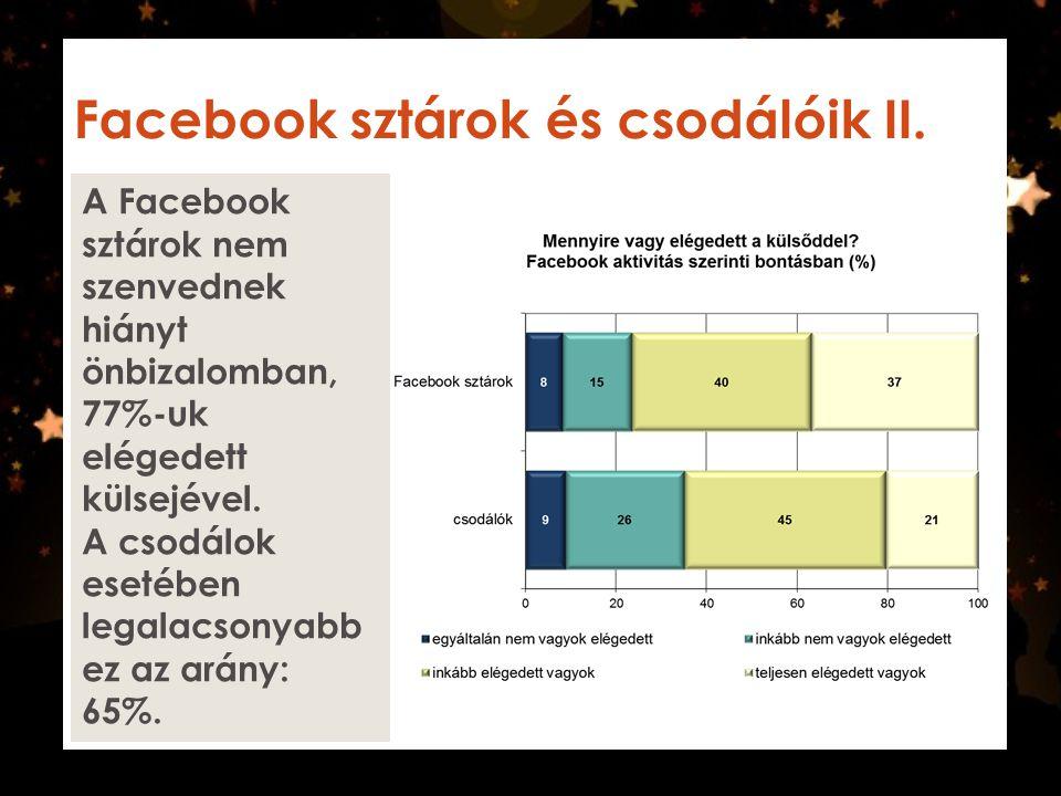 Facebook sztárok és csodálóik II. A Facebook sztárok nem szenvednek hiányt önbizalomban, 77%-uk elégedett külsejével. A csodálok esetében legalacsonya
