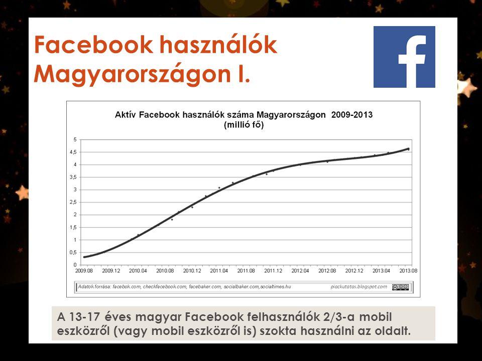 Facebook használók Magyarországon I. A 13-17 éves magyar Facebook felhasználók 2/3-a mobil eszközről (vagy mobil eszközről is) szokta használni az old