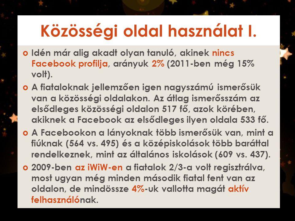 Közösségi oldal használat II.