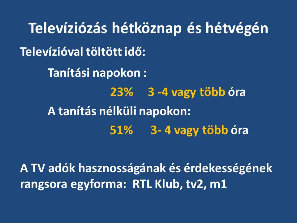 Televíziózás hétköznap és hétvégén Televízióval töltött idő: Tanítási napokon : 23% 3 -4 vagy több óra A tanítás nélküli napokon: 51% 3- 4 vagy több óra A TV adók hasznosságának és érdekességének rangsora egyforma: RTL Klub, tv2, m1