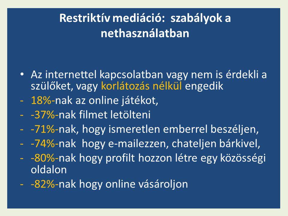 Az internettel kapcsolatban vagy nem is érdekli a szülőket, vagy korlátozás nélkül engedik -18%-nak az online játékot, --37%-nak filmet letölteni --71%-nak, hogy ismeretlen emberrel beszéljen, --74%-nak hogy e-mailezzen, chateljen bárkivel, --80%-nak hogy profilt hozzon létre egy közösségi oldalon --82%-nak hogy online vásároljon Restriktív mediáció: szabályok a nethasználatban