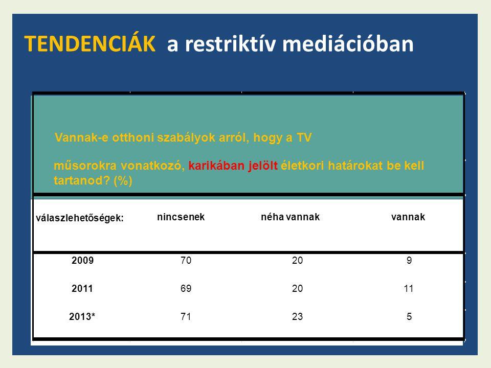 válaszlehetőségek: nincsenek néha vannakvannak 200970209 2011692011 2013*71235 Vannak-e otthoni szabályok arról, hogy a TV műsorokra vonatkozó, karikában jelölt életkori határokat be kell tartanod.