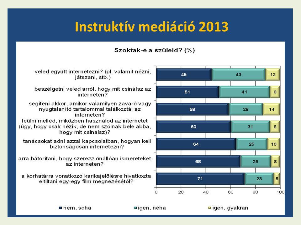 Instruktív mediáció 2013