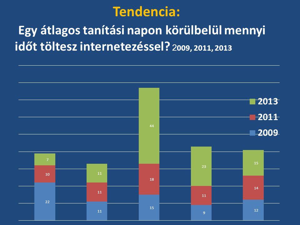 Tendencia: Egy átlagos tanítási napon körülbelül mennyi időt töltesz internetezéssel.