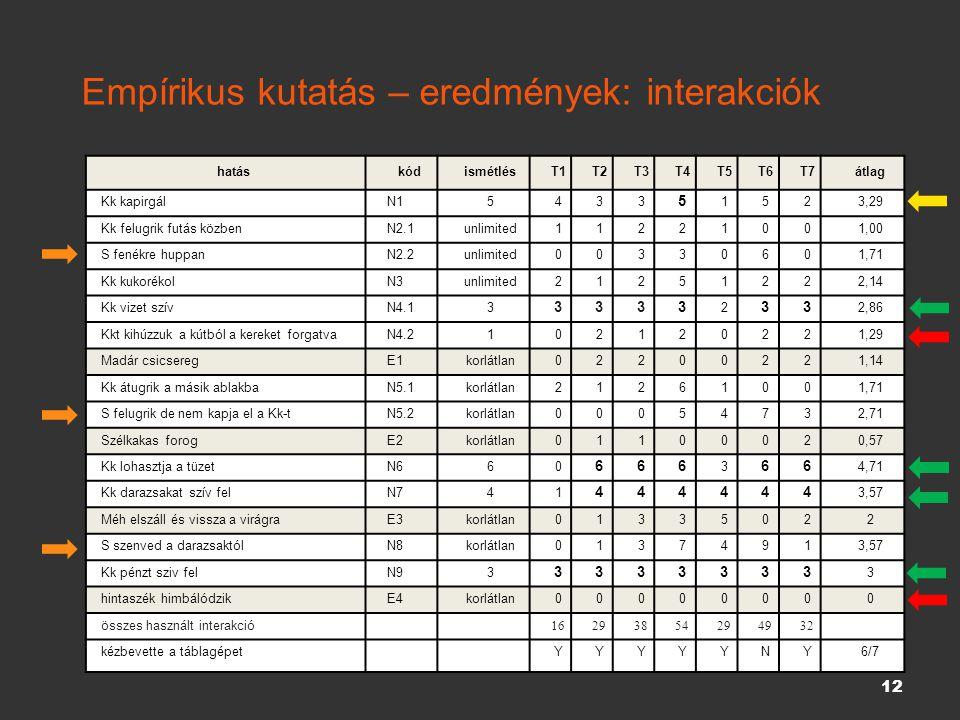 Empírikus kutatás – eredmények: interakciók 12 hatáskódismétlésT1T2T3T4T5T6T7átlag Kk kapirgál N15433 5 1523,29 Kk felugrik futás közben N2.1unlimited