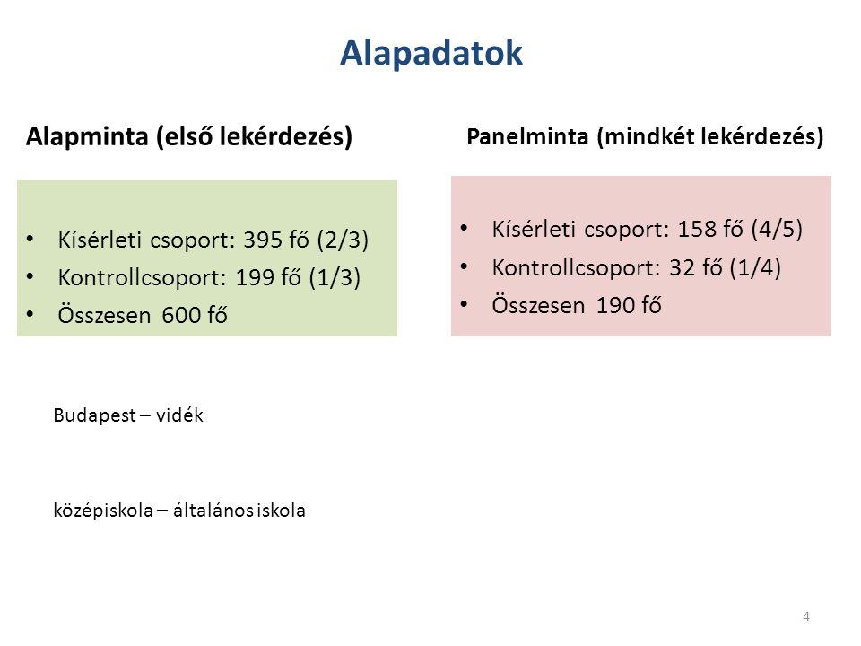 Alapadatok Alapminta (első lekérdezés) Kísérleti csoport: 395 fő (2/3) Kontrollcsoport: 199 fő (1/3) Összesen 600 fő Panelminta (mindkét lekérdezés) K