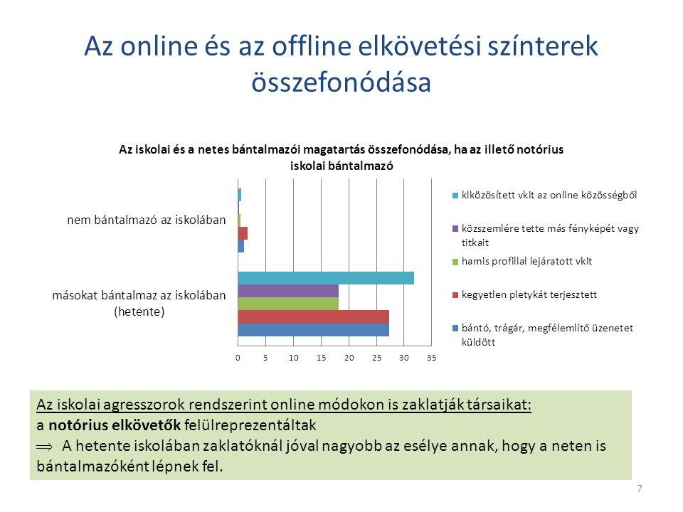 Az online és az offline elkövetési színterek összefonódása Az iskolai agresszorok rendszerint online módokon is zaklatják társaikat: a notórius elköve