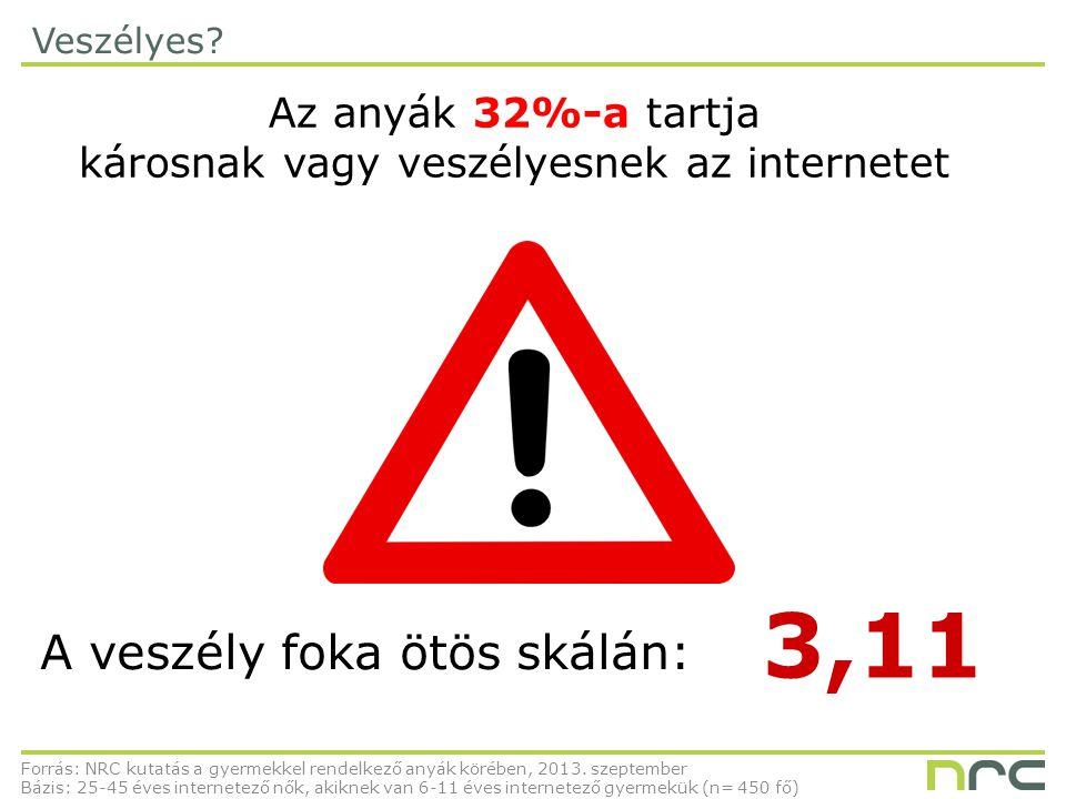 Veszélyes? Forrás: NRC kutatás a gyermekkel rendelkező anyák körében, 2013. szeptember Bázis: 25-45 éves internetező nők, akiknek van 6-11 éves intern