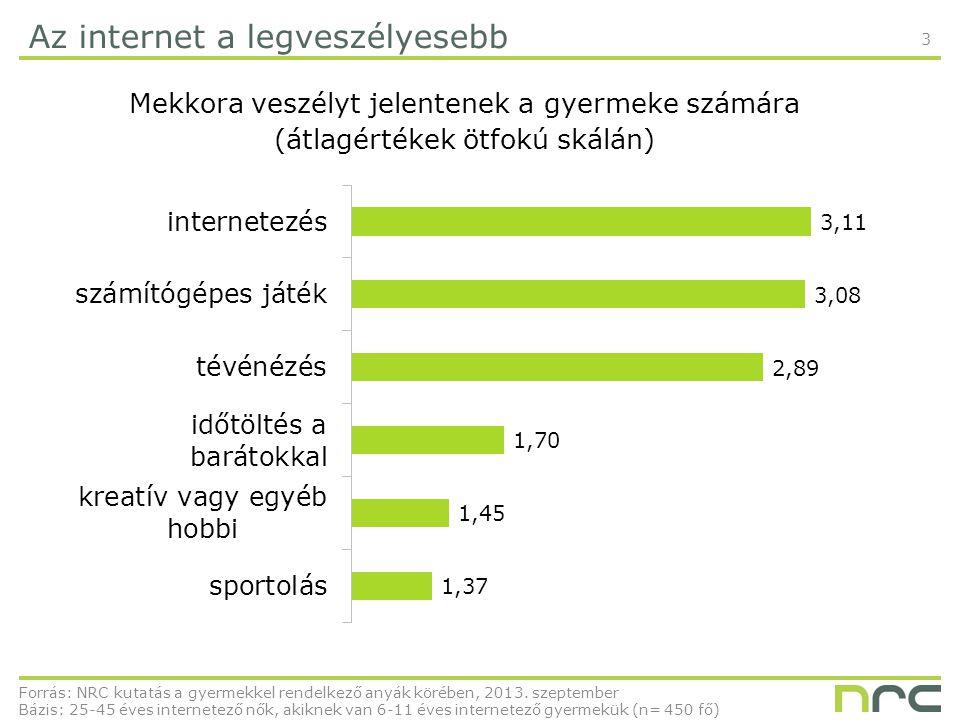 3 Az internet a legveszélyesebb Mekkora veszélyt jelentenek a gyermeke számára (átlagértékek ötfokú skálán) Forrás: NRC kutatás a gyermekkel rendelkező anyák körében, 2013.