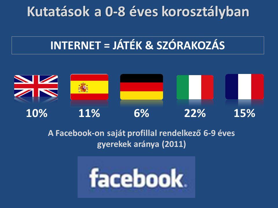 INTERNET = JÁTÉK & SZÓRAKOZÁS Kutatások a 0-8 éves korosztályban 10%11%6%22%15% A Facebook-on saját profillal rendelkező 6-9 éves gyerekek aránya (201