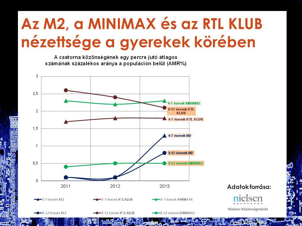 Az M2, a MINIMAX és azRTL KLUB nézettsége a gyerekek körében Adatok forrása: