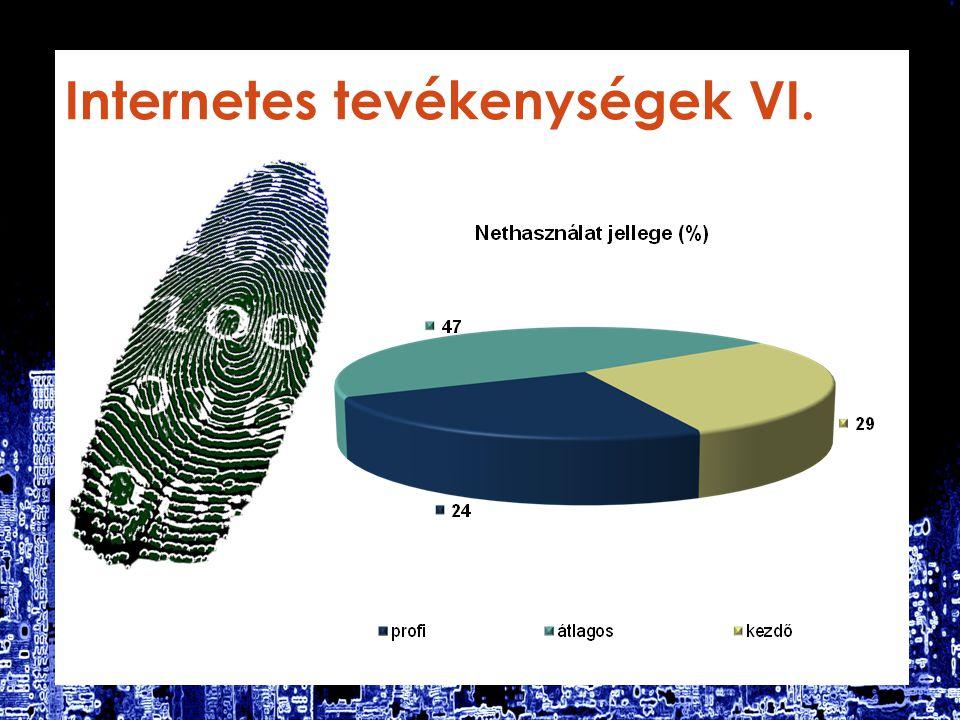 Internetes tevékenységek VI.
