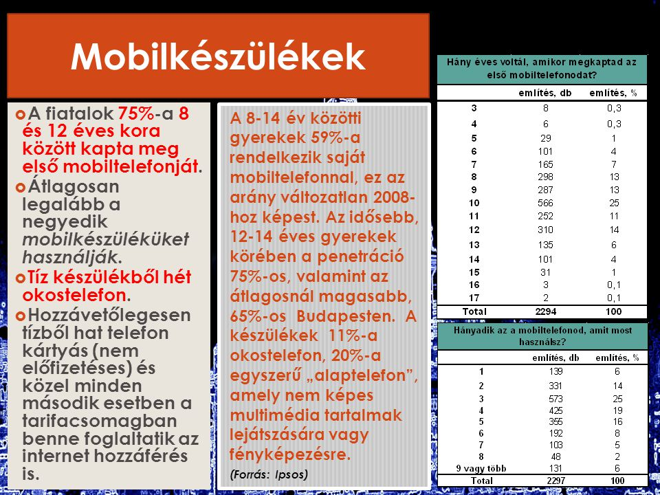 Mobilkészülékek  A fiatalok 75%-a 8 és 12 éves kora között kapta meg első mobiltelefonját.