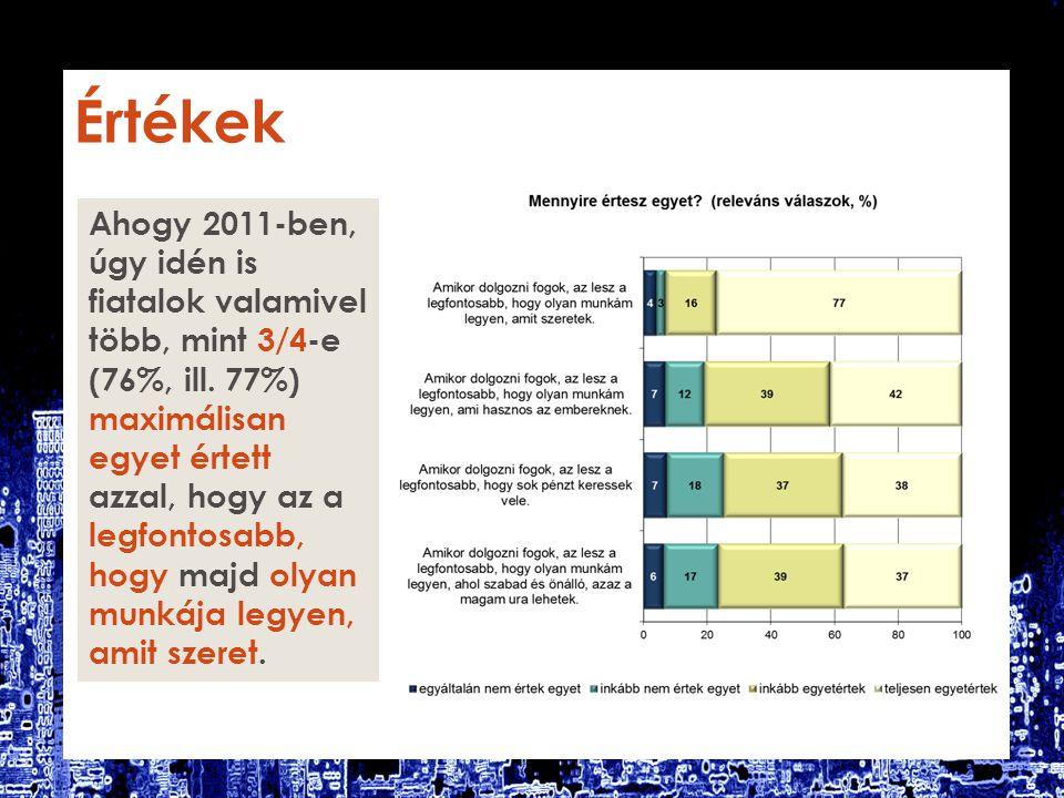 Értékek Ahogy 2011-ben, úgy idén is fiatalok valamivel több, mint 3/4-e (76%, ill.