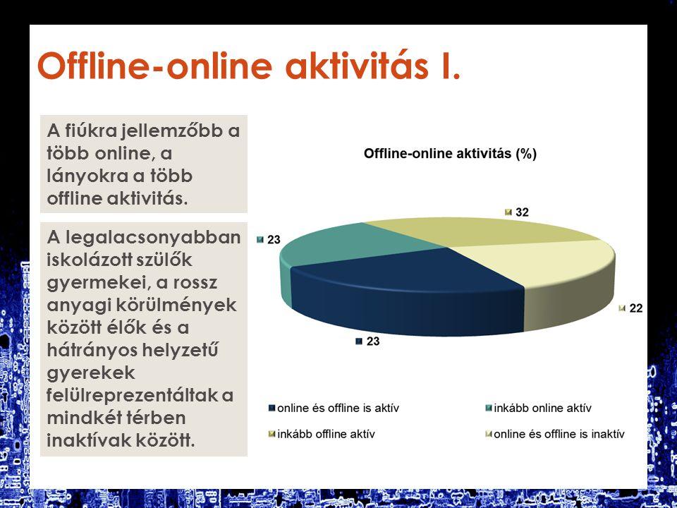 Offline-online aktivitás I. A fiúkra jellemzőbb a több online, a lányokra a több offline aktivitás.