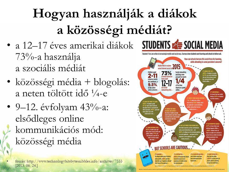 Hogyan használják a diákok a közösségi médiát? a 12–17 éves amerikai diákok 73%-a használja a szociális médiát közösségi média + blogolás: a neten töl