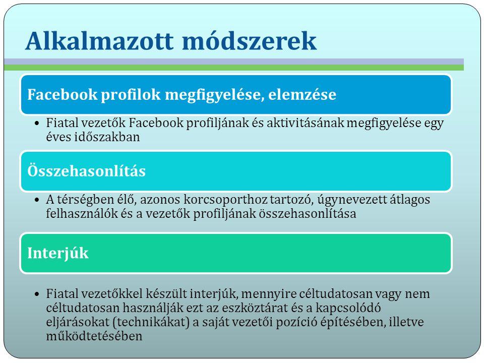 Alkalmazott módszerek Facebook profilok megfigyelése, elemzése Fiatal vezetők Facebook profiljának és aktivitásának megfigyelése egy éves időszakban Ö