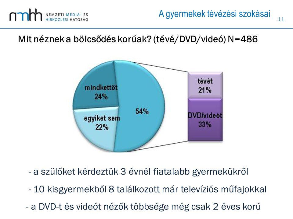 11 - a szülőket kérdeztük 3 évnél fiatalabb gyermekükről - 10 kisgyermekből 8 találkozott már televíziós műfajokkal - a DVD-t és videót nézők többsége még csak 2 éves korú A gyermekek tévézési szokásai Mit néznek a bölcsődés korúak.