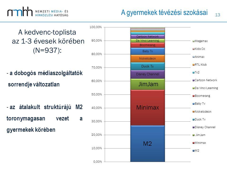 13 A kedvenc-toplista az 1-3 évesek körében (N=937): - a dobogós médiaszolgáltatók sorrendje változatlan - az átalakult struktúrájú M2 toronymagasan v