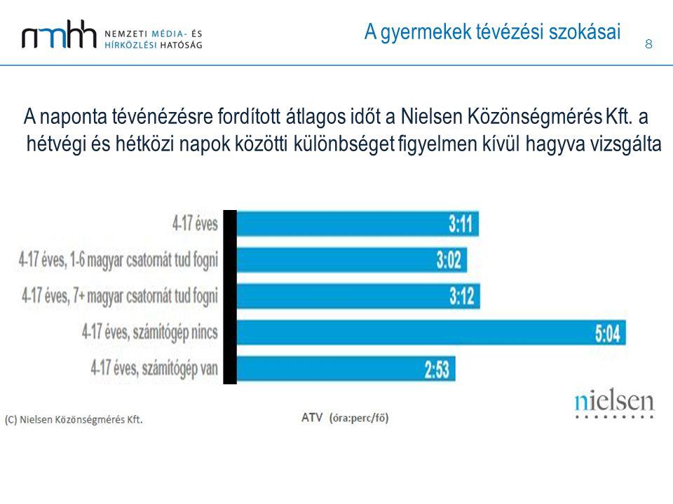 8 A naponta tévénézésre fordított átlagos időt a Nielsen Közönségmérés Kft. a hétvégi és hétközi napok közötti különbséget figyelmen kívül hagyva vizs