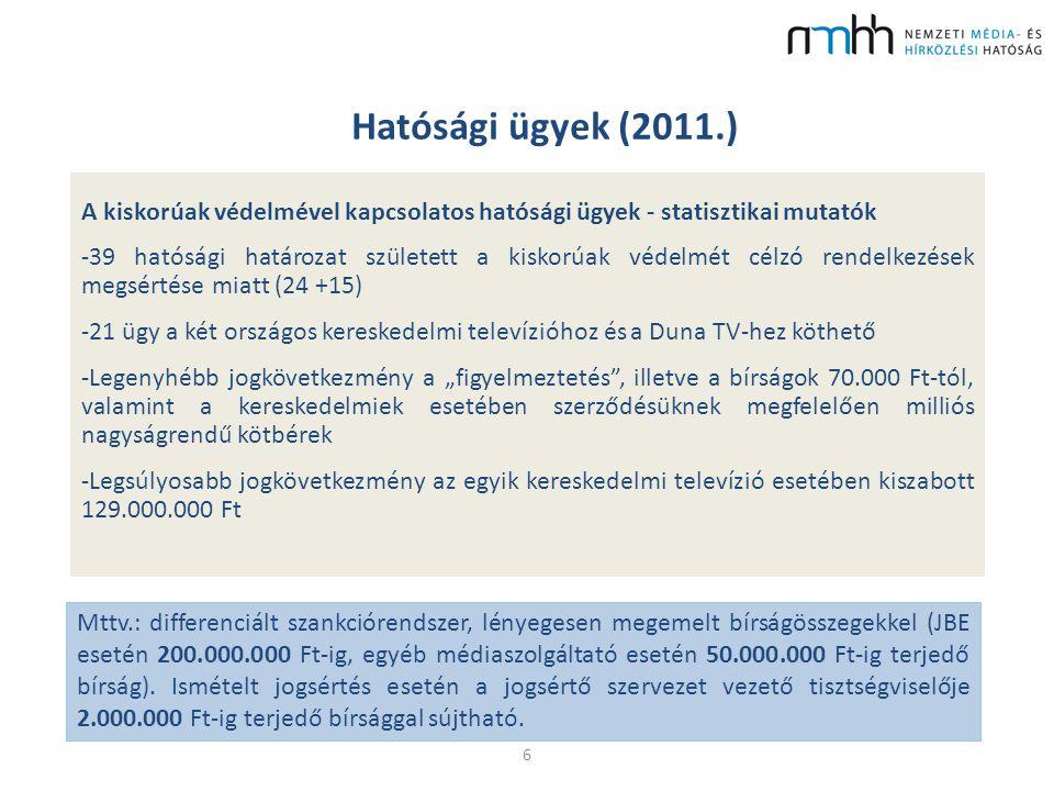 Hatósági ügyek (2011.) 6 Mttv.: differenciált szankciórendszer, lényegesen megemelt bírságösszegekkel (JBE esetén 200.000.000 Ft-ig, egyéb médiaszolgá